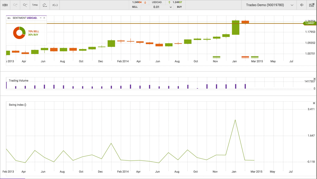 Tradeo Review Charts